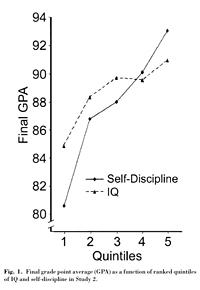 duckworth measurement iq study discipline